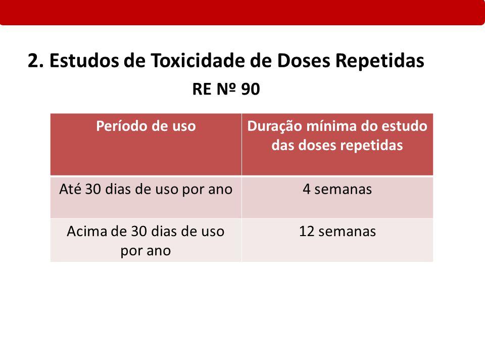 Duração mínima do estudo das doses repetidas