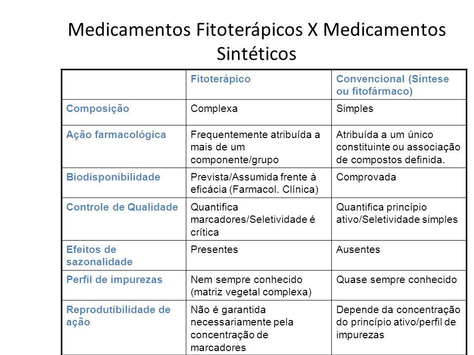 Medicamentos Fitoterápicos X Medicamentos Sintéticos