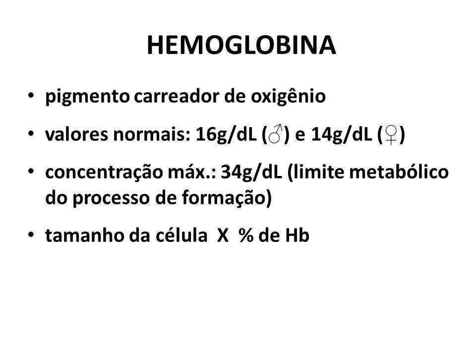 HEMOGLOBINA pigmento carreador de oxigênio