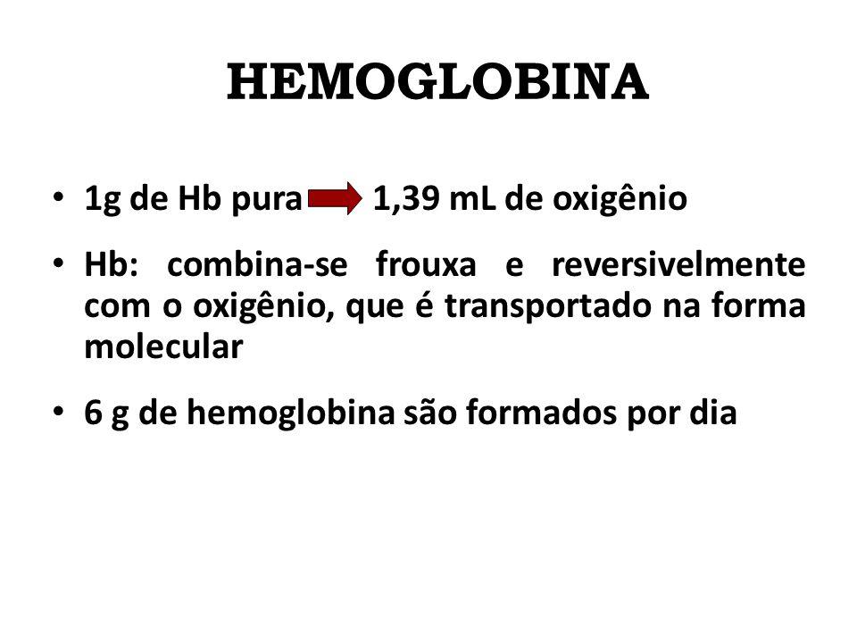 HEMOGLOBINA 1g de Hb pura 1,39 mL de oxigênio