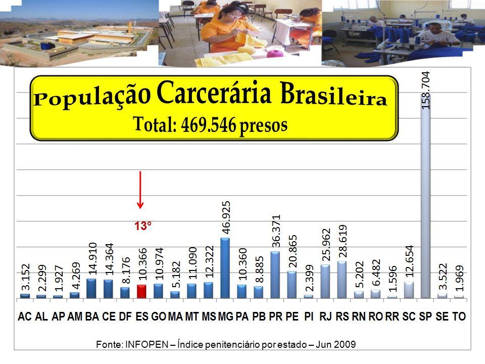 População Carcerária Brasileira