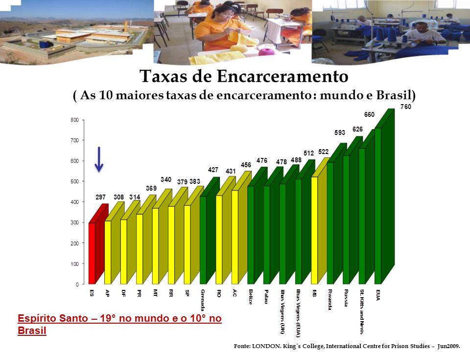 Taxas de Encarceramento