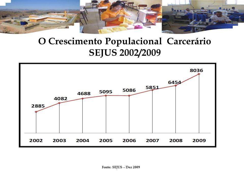 O Crescimento Populacional Carcerário SEJUS 2002/2009