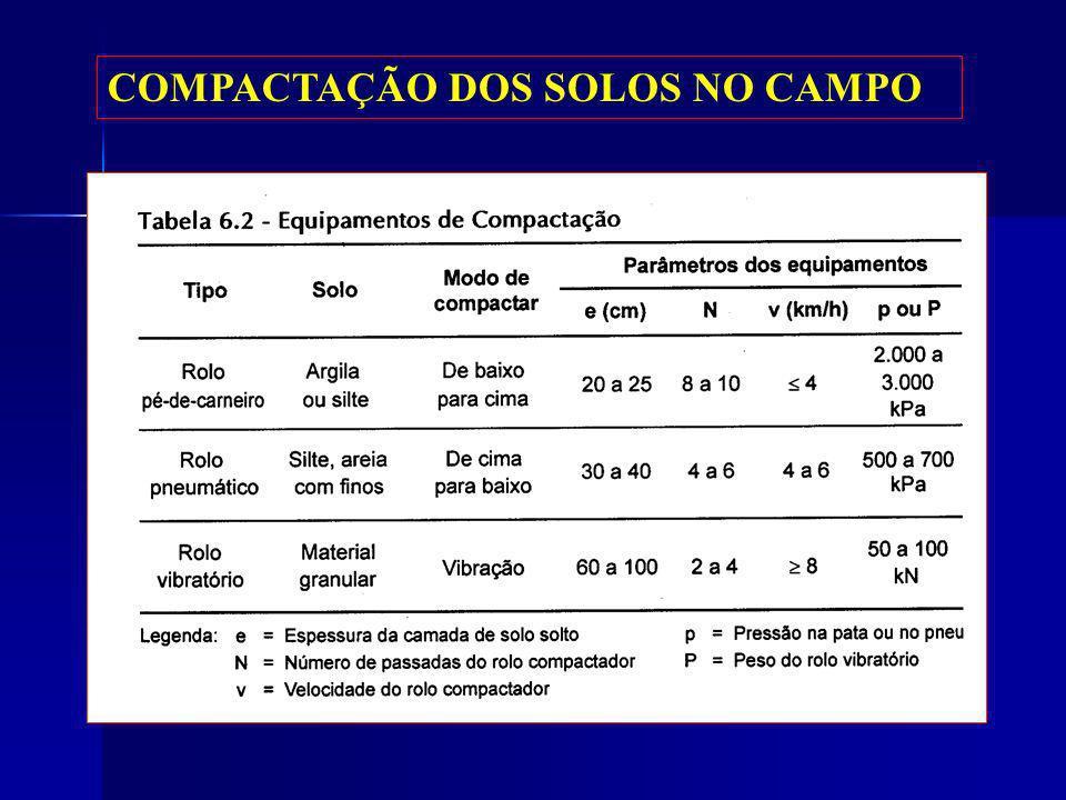 COMPACTAÇÃO DOS SOLOS NO CAMPO
