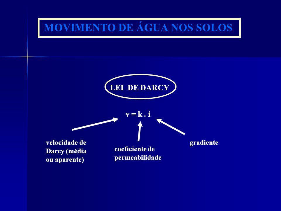 MOVIMENTO DE ÁGUA NOS SOLOS