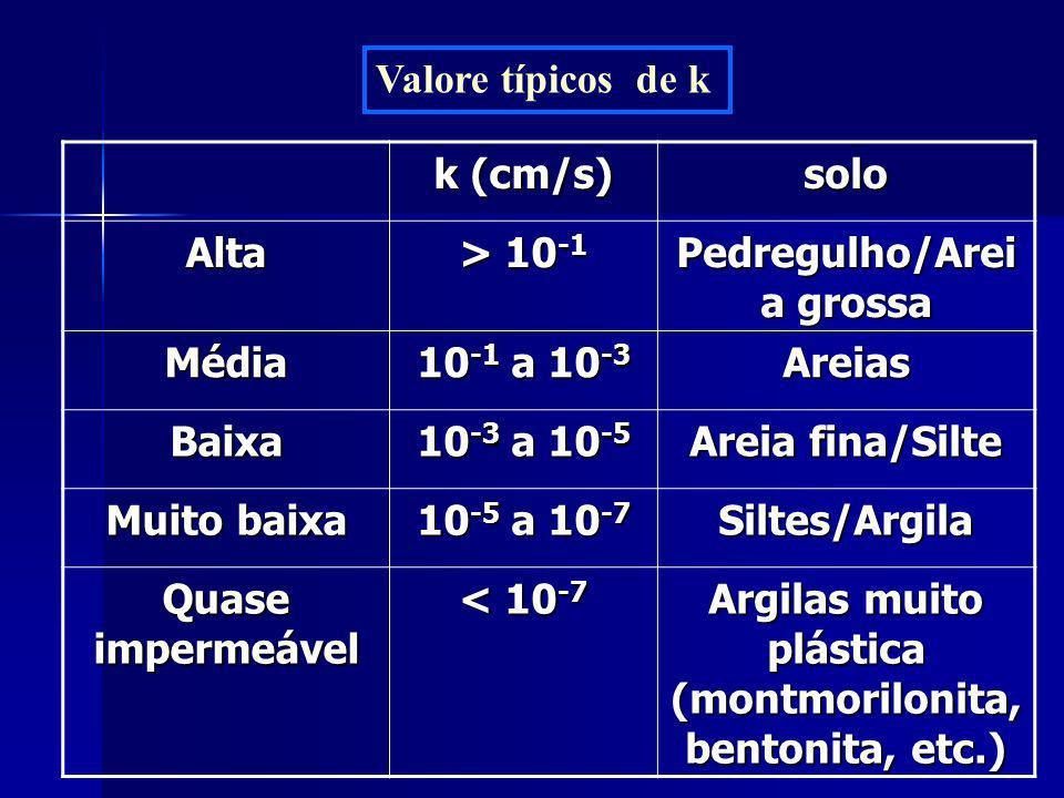 Pedregulho/Areia grossa Média 10-1 a 10-3 Areias Baixa 10-3 a 10-5