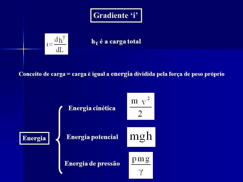 Gradiente 'i' hT é a carga total Energia cinética Energia potencial