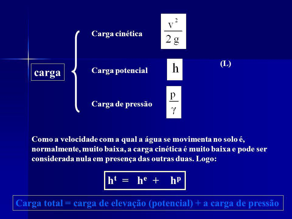 Carga cinética (L) carga. Carga potencial. Carga de pressão.