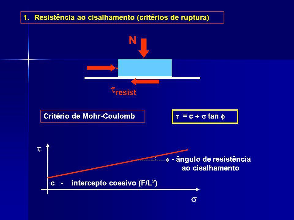 N T tresist t s Resistência ao cisalhamento (critérios de ruptura)