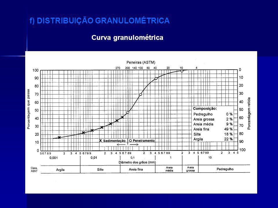 f) DISTRIBUIÇÃO GRANULOMÉTRICA