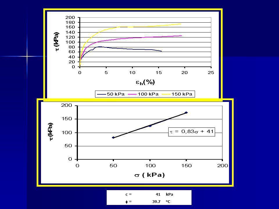 c = 41 kPa f = 39.7 oC