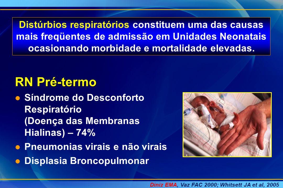 Distúrbios respiratórios constituem uma das causas mais freqüentes de admissão em Unidades Neonatais ocasionando morbidade e mortalidade elevadas.
