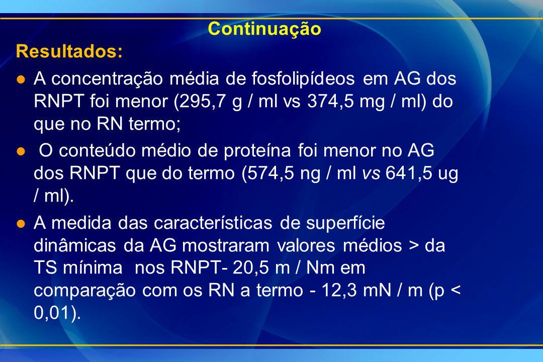 Continuação Resultados: A concentração média de fosfolipídeos em AG dos RNPT foi menor (295,7 g / ml vs 374,5 mg / ml) do que no RN termo;