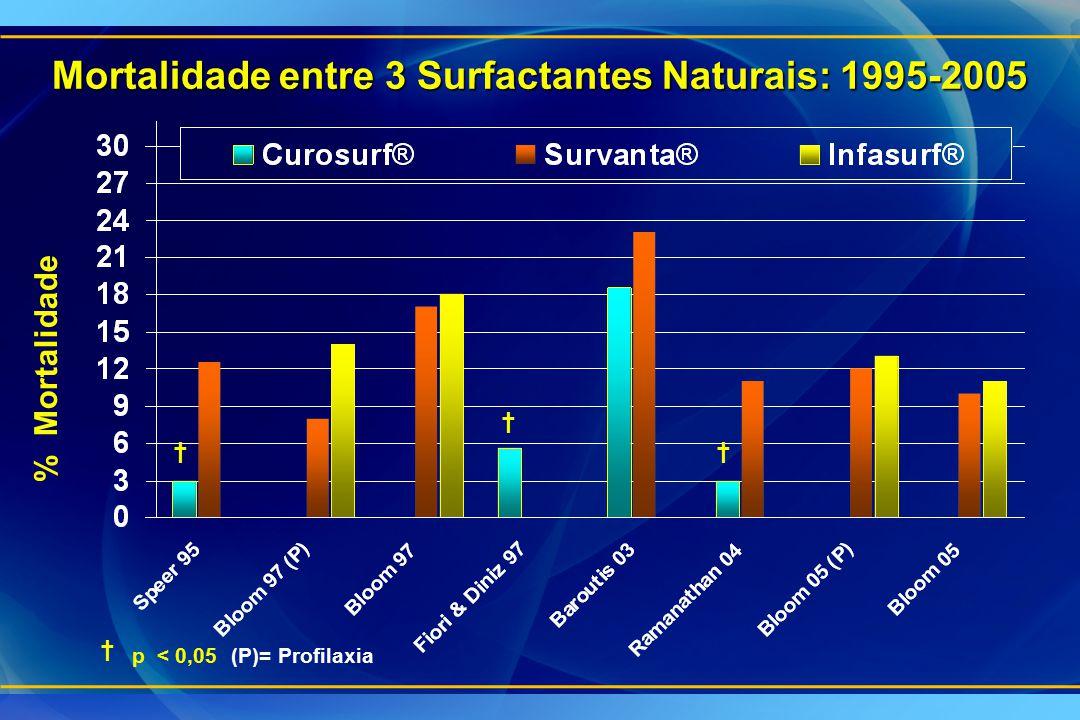Mortalidade entre 3 Surfactantes Naturais: 1995-2005