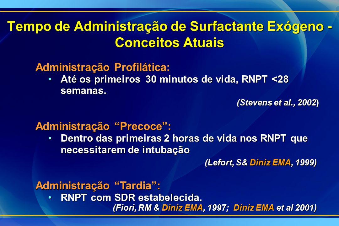 Tempo de Administração de Surfactante Exógeno - Conceitos Atuais