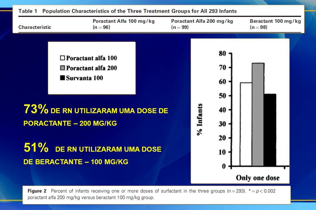 73% de RN utilizaram uma dose de PORACTANTE – 200 mg/kg
