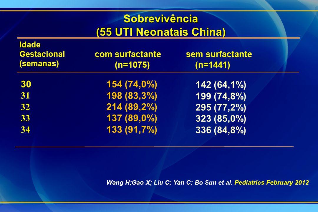 Sobrevivência (55 UTI Neonatais China)