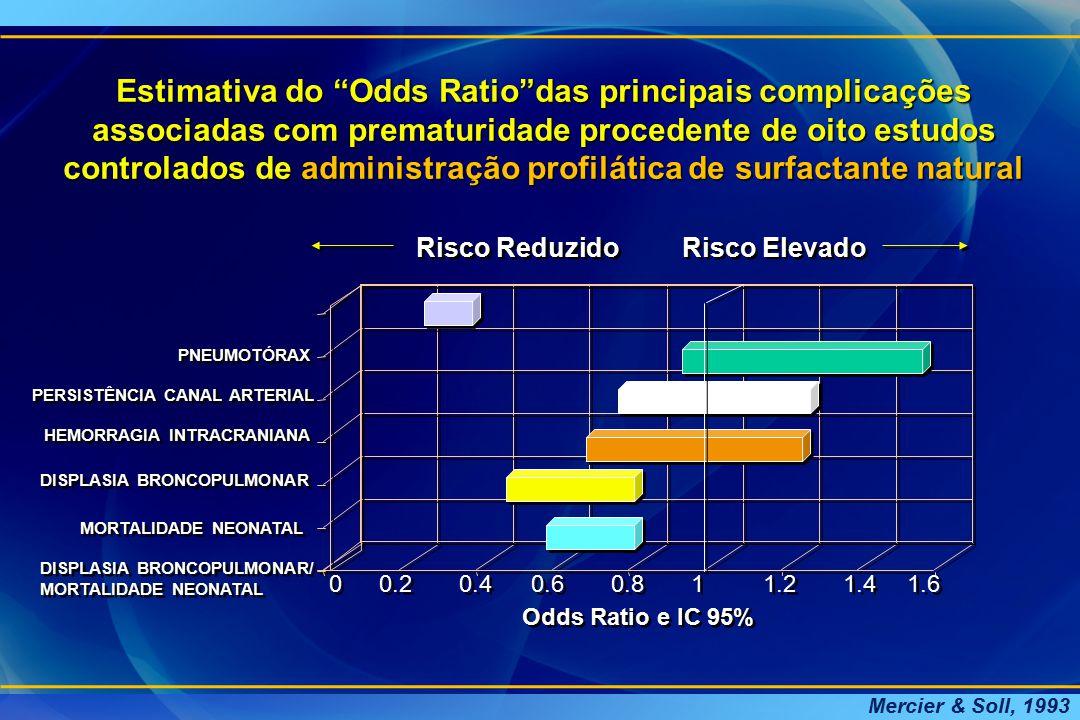 Estimativa do Odds Ratio das principais complicações associadas com prematuridade procedente de oito estudos controlados de administração profilática de surfactante natural