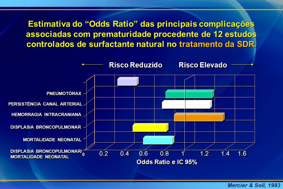 Estimativa do Odds Ratio das principais complicações associadas com prematuridade procedente de 12 estudos controlados de surfactante natural no tratamento da SDR.