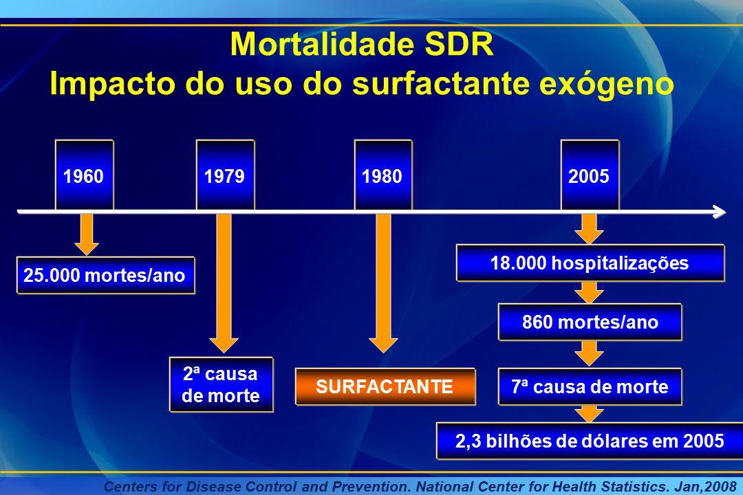 Mortalidade SDR Impacto do uso do surfactante exógeno