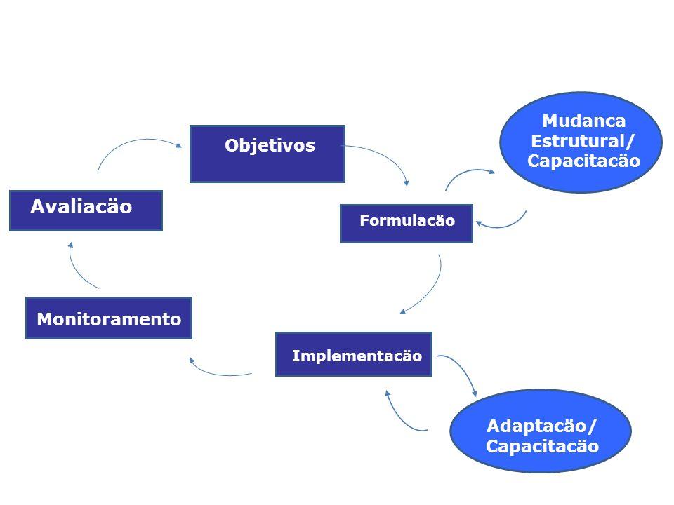 Mudanca Estrutural/ Capacitacäo Adaptacäo/ Capacitacäo