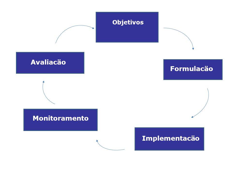 Formulacäo Implementacäo Monitoramento Avaliacäo