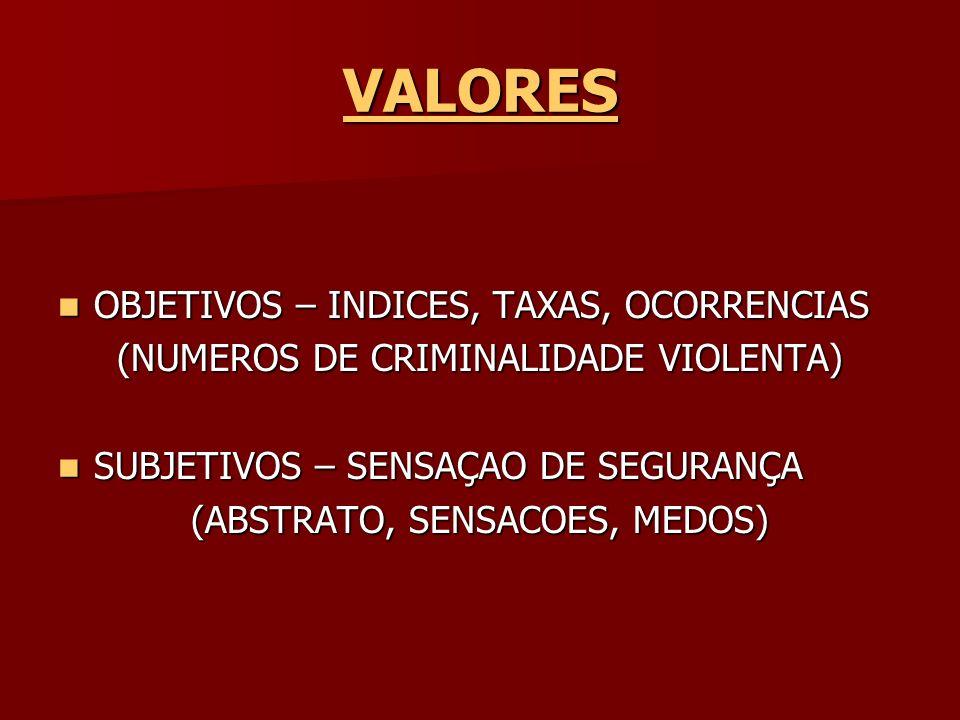 VALORES OBJETIVOS – INDICES, TAXAS, OCORRENCIAS