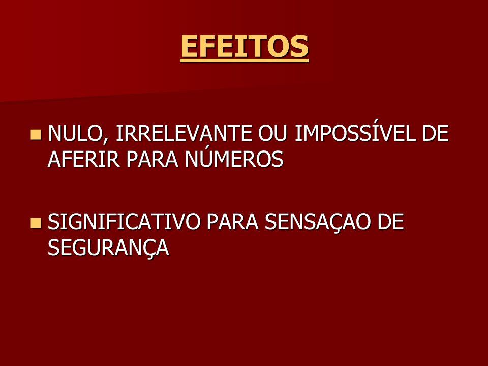 EFEITOS NULO, IRRELEVANTE OU IMPOSSÍVEL DE AFERIR PARA NÚMEROS
