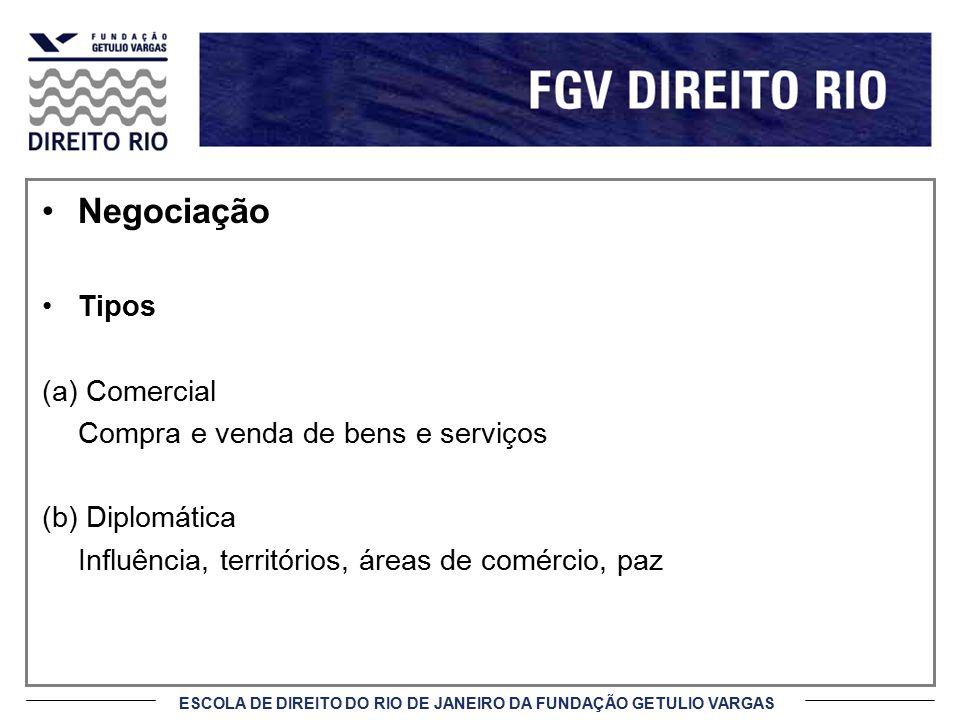 Negociação Tipos (a) Comercial Compra e venda de bens e serviços
