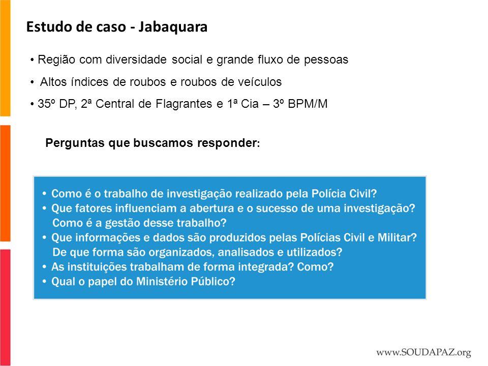 Estudo de caso - Jabaquara