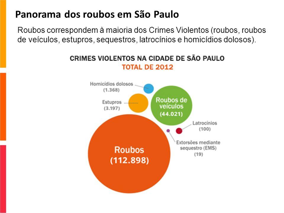 Panorama dos roubos em São Paulo