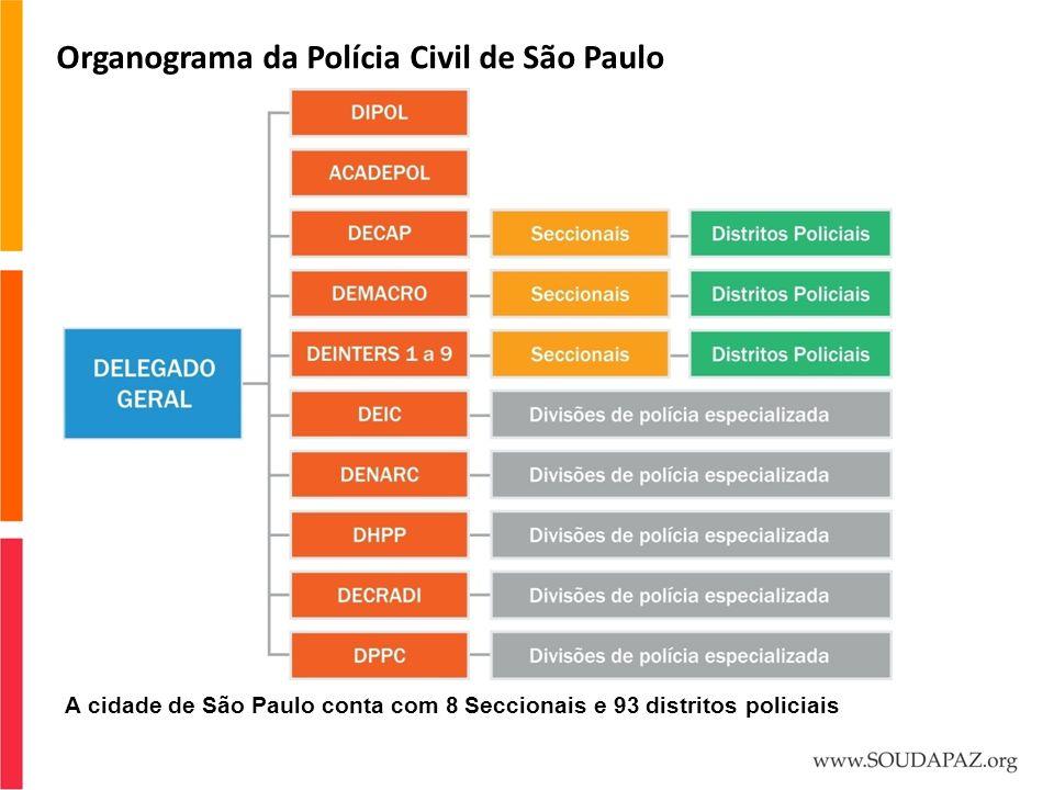 Organograma da Polícia Civil de São Paulo