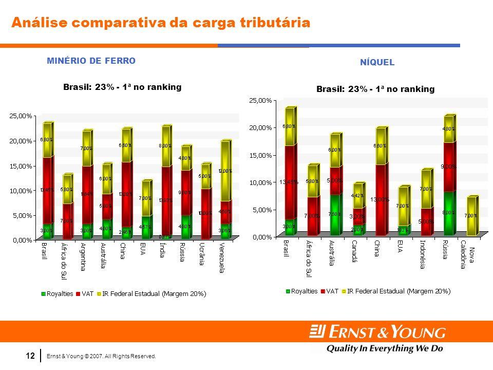 Análise comparativa da carga tributária