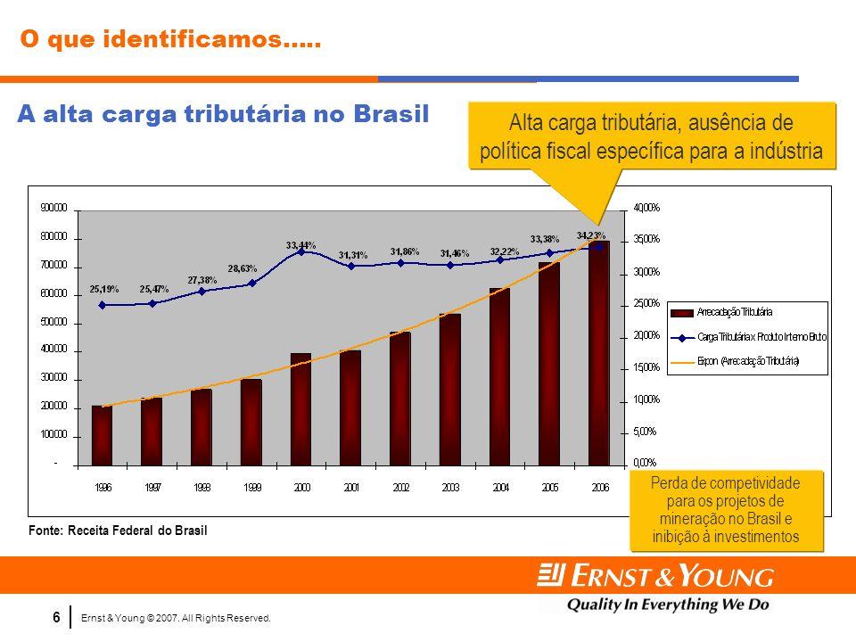 A alta carga tributária no Brasil