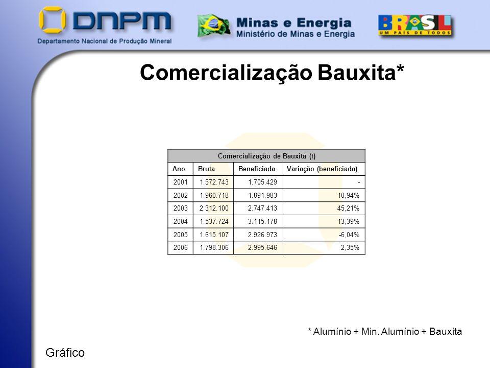 Comercialização Bauxita* Comercialização de Bauxita (t)