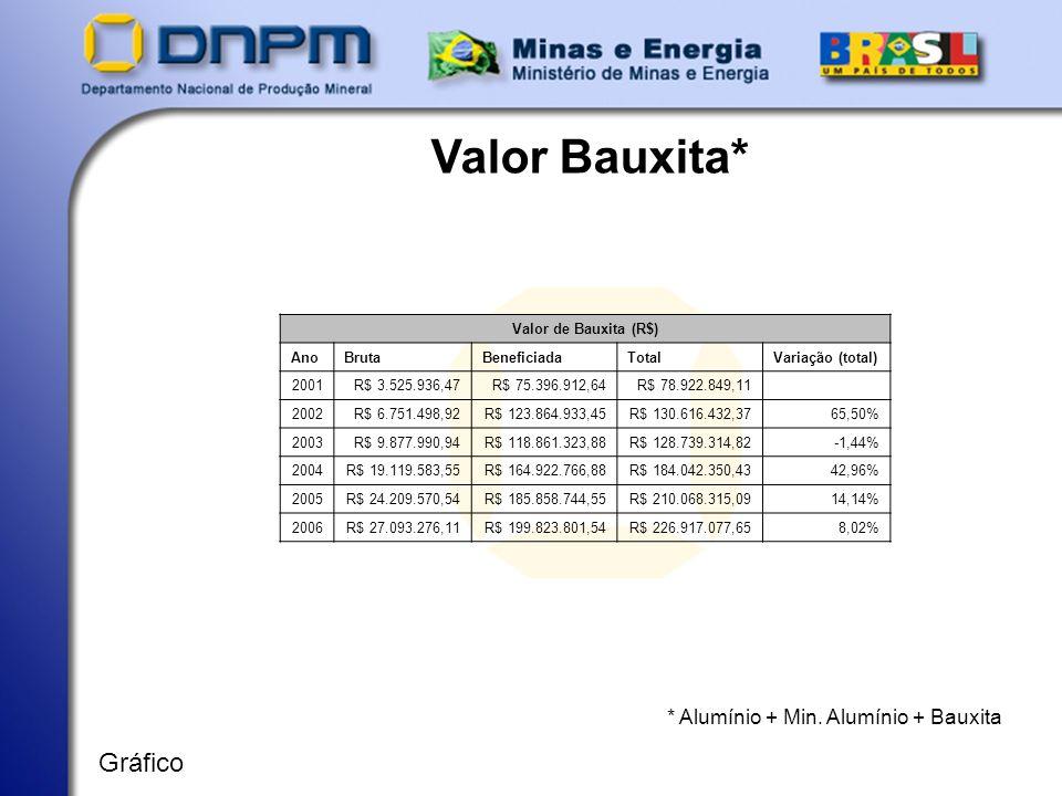 Valor Bauxita* Gráfico * Alumínio + Min. Alumínio + Bauxita