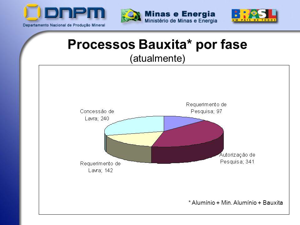 Processos Bauxita* por fase (atualmente)