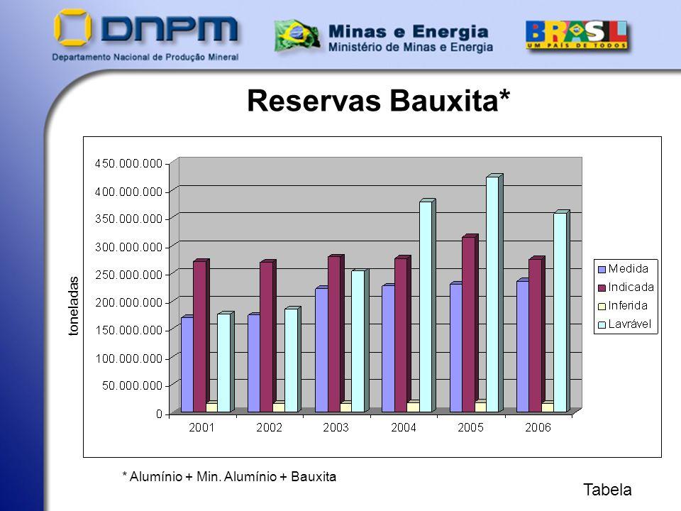 Reservas Bauxita* Tabela toneladas