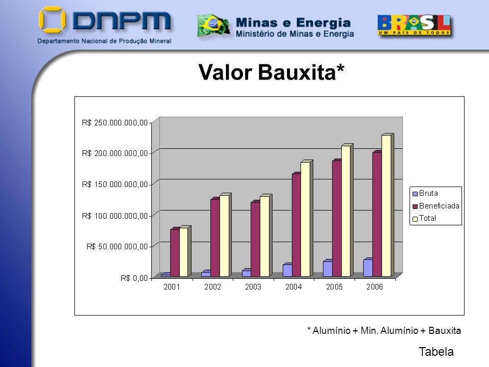 Valor Bauxita* * Alumínio + Min. Alumínio + Bauxita Tabela
