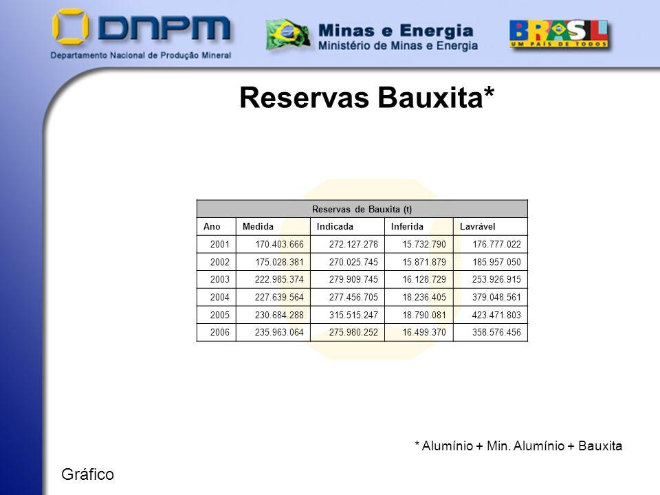 Reservas de Bauxita (t)