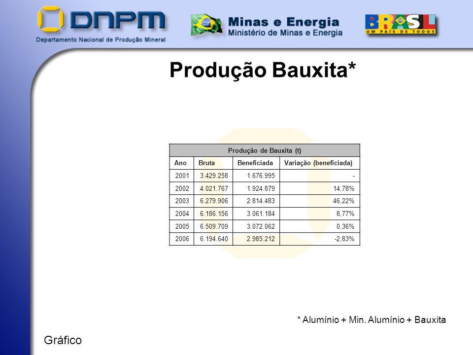 Produção de Bauxita (t)