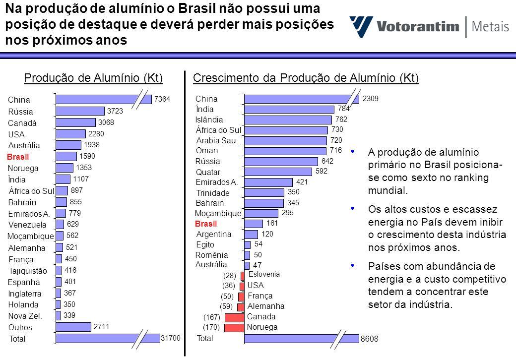 Na produção de alumínio o Brasil não possui uma posição de destaque e deverá perder mais posições nos próximos anos