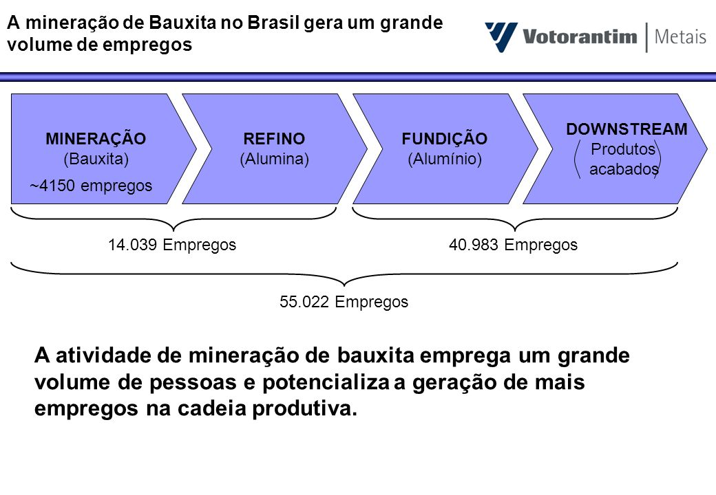 A mineração de Bauxita no Brasil gera um grande volume de empregos