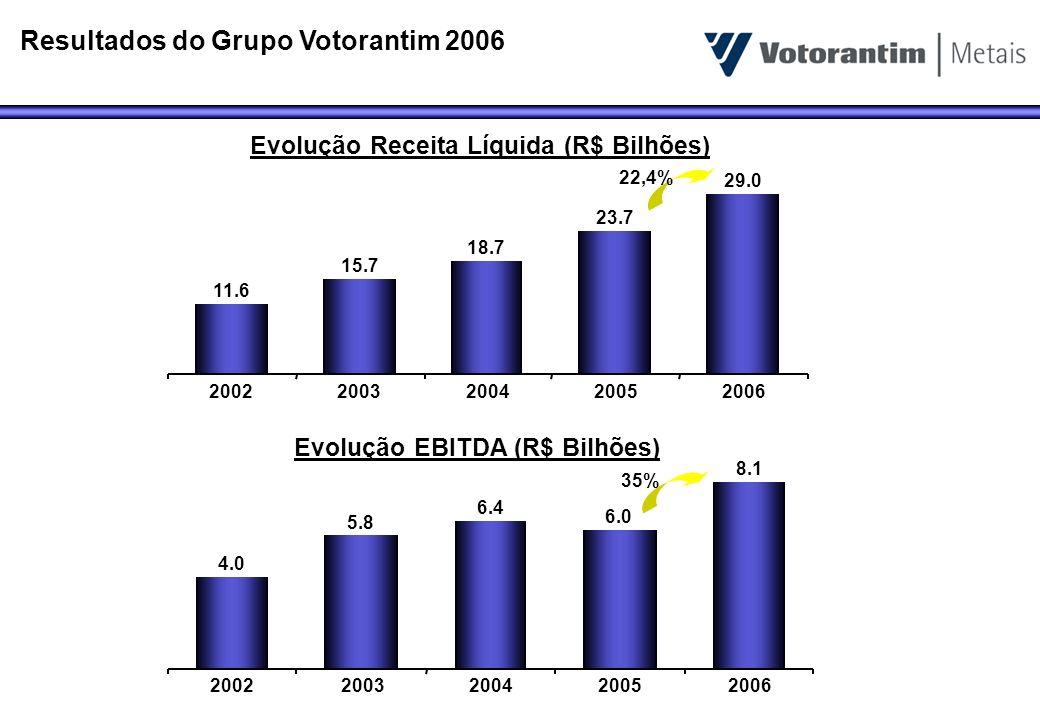 Evolução Receita Líquida (R$ Bilhões) Evolução EBITDA (R$ Bilhões)