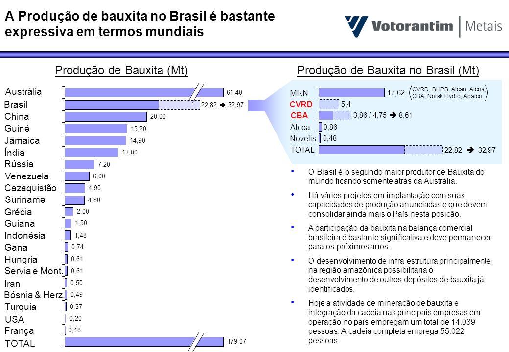 A Produção de bauxita no Brasil é bastante expressiva em termos mundiais