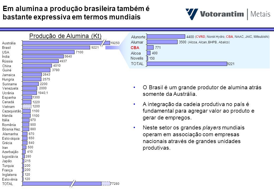 Em alumina a produção brasileira também é bastante expressiva em termos mundiais