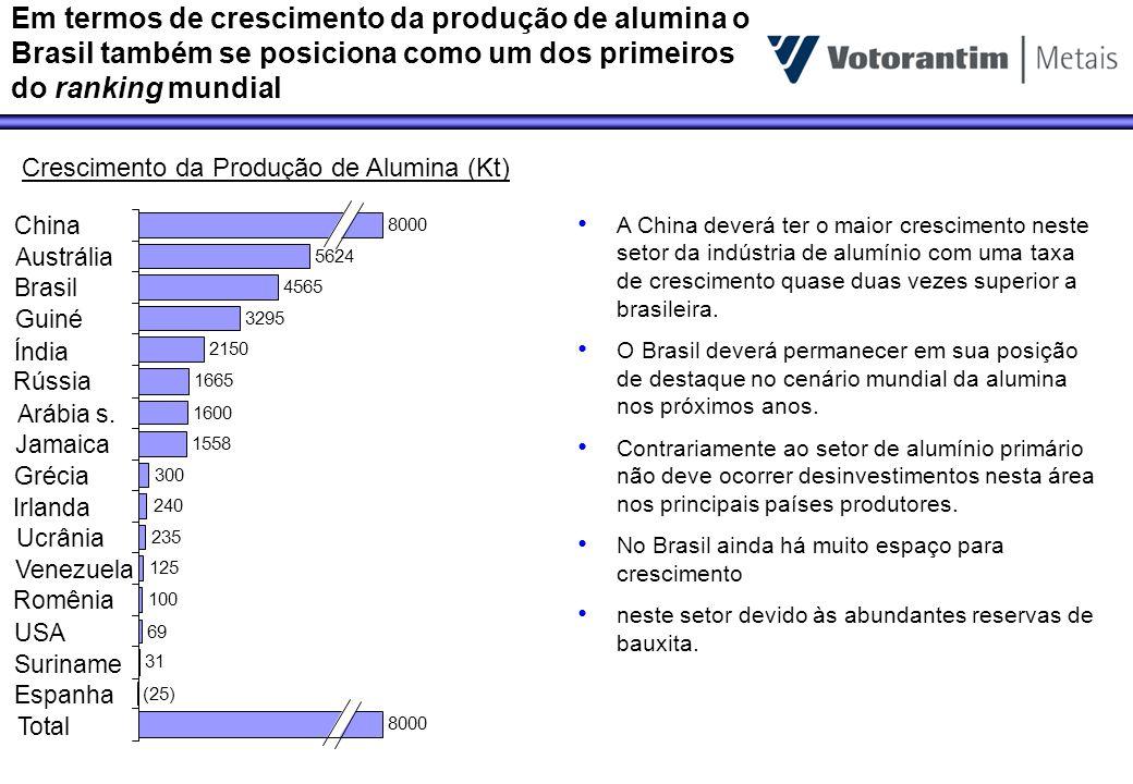 Crescimento da Produção de Alumina (Kt)
