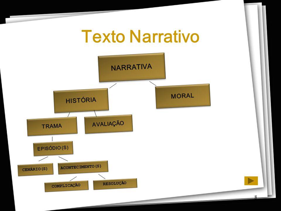 Texto Narrativo NARRATIVA MORAL HISTÓRIA AVALIAÇÃO TRAMA EPISÓDIO (S)