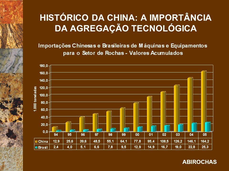 HISTÓRICO DA CHINA: A IMPORTÂNCIA DA AGREGAÇÃO TECNOLÓGICA