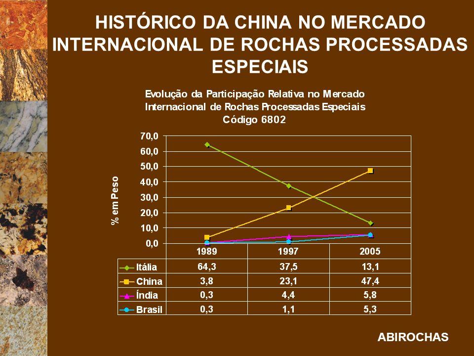 HISTÓRICO DA CHINA NO MERCADO INTERNACIONAL DE ROCHAS PROCESSADAS ESPECIAIS